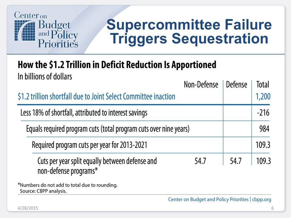 Supercommittee Failure Triggers Sequestration 4/28/20156