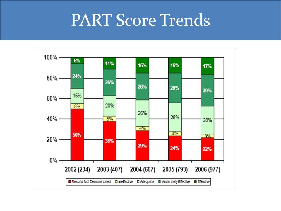 PART Score Trends