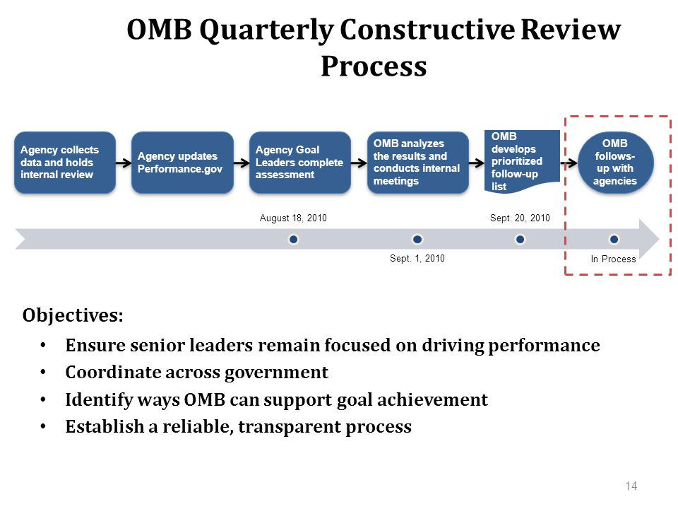 Ensure senior leaders remain focused on driving performance Coordinate across government Identify ways OMB can support goal achievement Establish a reliable, transparent process OMB Quarterly Constructive Review Process 14 OMB develops prioritized follow-up list Agency collects data and holds internal review Agency updates Performance.gov Agency Goal Leaders complete assessment OMB analyzes the results and conducts internal meetings OMB follows- up with agencies Objectives: August 18, 2010 Sept.