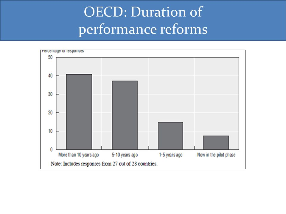 OECD: Duration of performance reforms