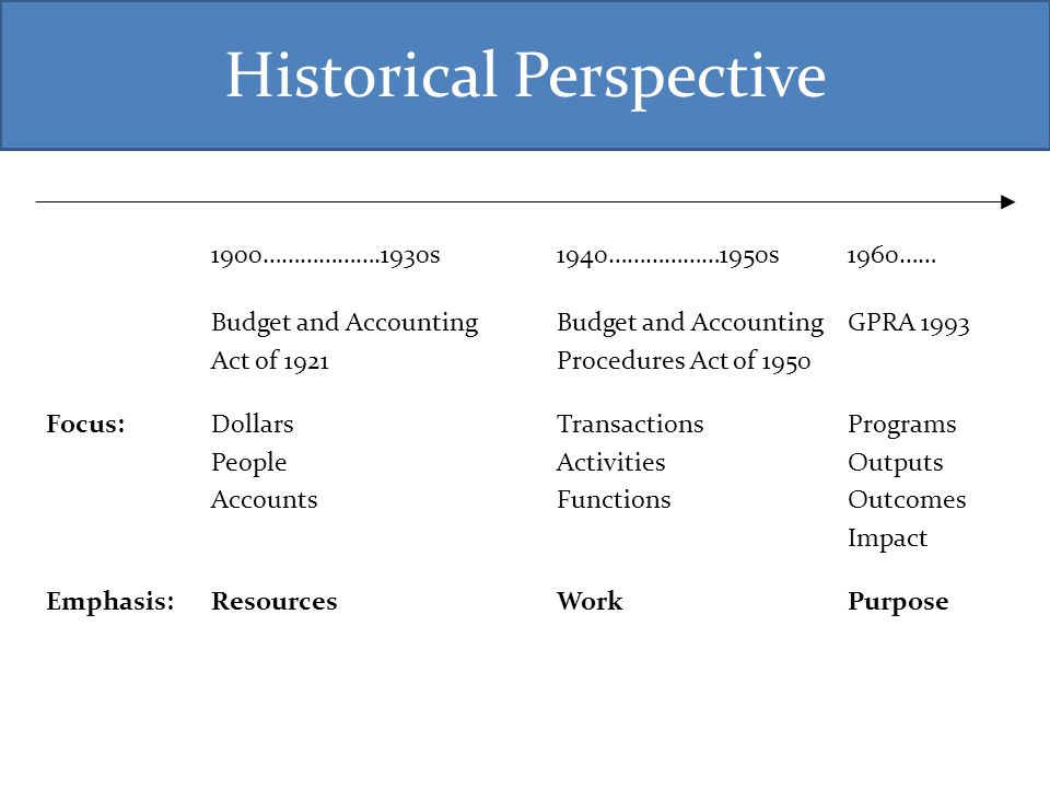Historical Perspective 1900……………….1930s1940………………1950s 1960…… Budget and AccountingBudget and AccountingGPRA 1993 Act of 1921Procedures Act of 1950 Fo