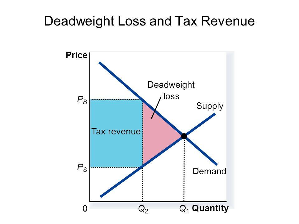 Deadweight Loss and Tax Revenue Tax revenue Quantity 0 Price PBPB Q2Q2 PSPS Supply Demand Q1Q1 Deadweight loss