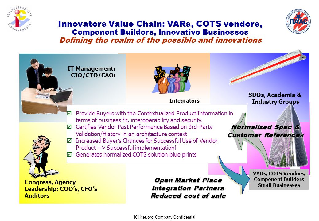 ICHnet.org Company Confidential Innovators Value Chain: VARs, COTS vendors, Component Builders, Innovative Businesses Defining the realm of the possible and innovations VARs, COTS Vendors, Component Builders Small Businesses Integrators  Provide Buyers with the Contextualized Product Information in terms of business fit, interoperability and security.
