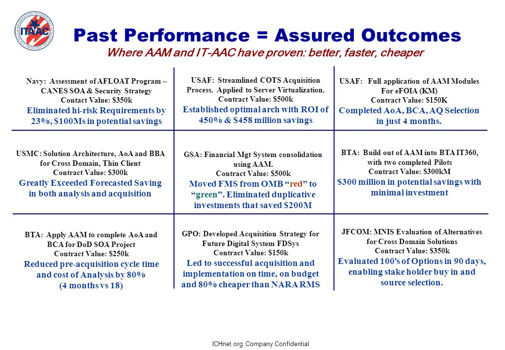 ICHnet.org Company Confidential Past Performance = Assured Outcomes Where AAM and IT-AAC have proven: better, faster, cheaper Navy: Assessment of AFLOAT Program – CANES SOA & Security Strategy Contact Value: $350k Eliminated hi-risk Requirements by 23%, $100Ms in potential savings USAF: Streamlined COTS Acquisition Process.