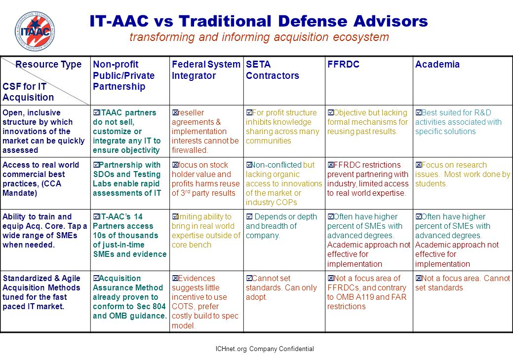 ICHnet.org Company Confidential IT-AAC vs Traditional Defense Advisors transforming and informing acquisition ecosystem Resource Type CSF for IT Acquisition Non-profit Public/Private Partnership Federal System Integrator SETA Contractors FFRDCAcademia Open, inclusive structure by which innovations of the market can be quickly assessed  ITAAC partners do not sell, customize or integrate any IT to ensure objectivity  reseller agreements & implementation interests cannot be firewalled.