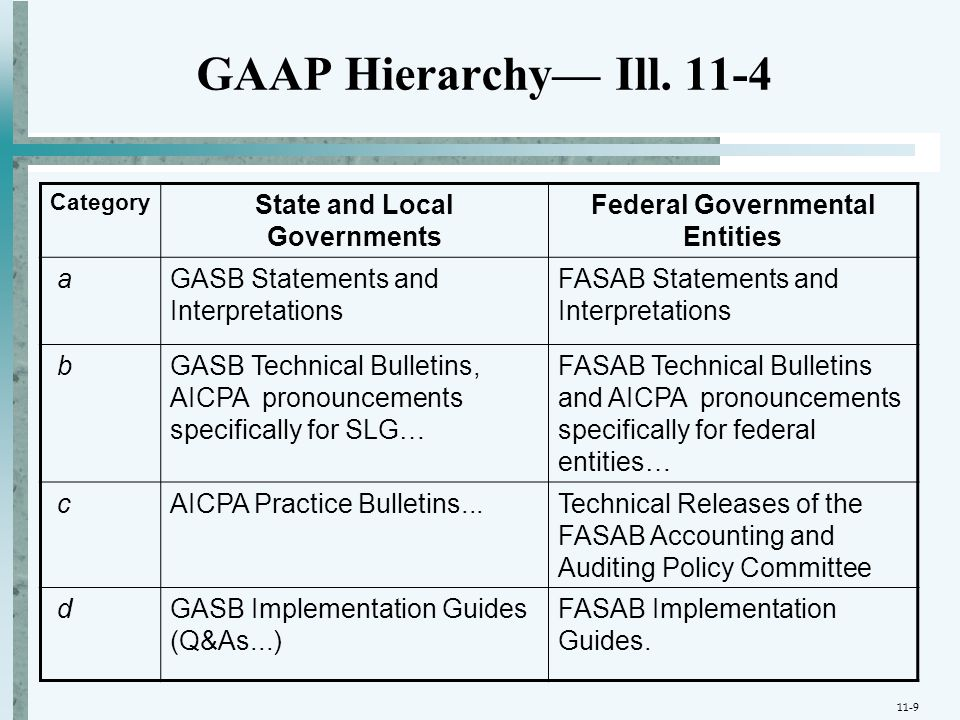 GAAP Hierarchy— Ill. 11-4 Category State and Local Governments Federal Governmental Entities aGASB Statements and Interpretations FASAB Statements and