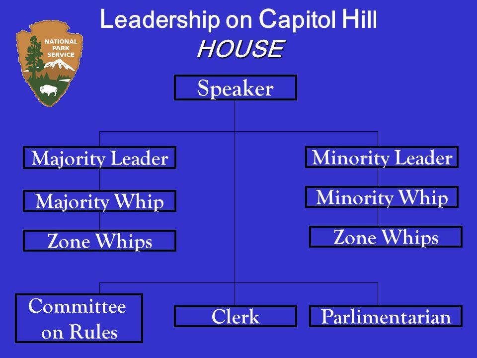 Speaker Majority Leader Minority Leader Majority Whip Minority Whip Zone Whips ClerkParlimentarian Committee on Rules L eadership on C apitol H illHOUSE
