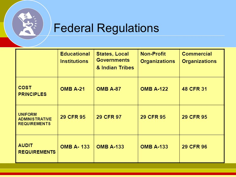 Allowable Costs Examples Payroll Salary & bonus limitations ETA funded programs per TEGL5-06 per Public Law 109-234 Requires documentation supporting time distribution Travel Training Audit