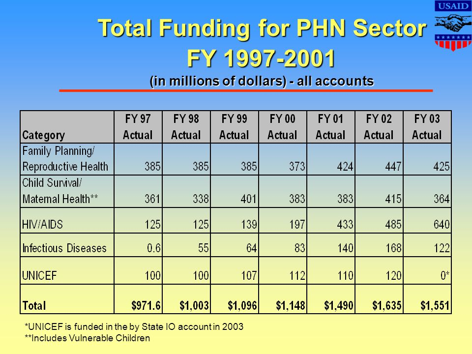 Total Funding for PHN Sector FY 1997-2001 (in millions of dollars) - all accounts *UNICEF is funded in the by State IO account in 2003 **Includes Vulnerable Children