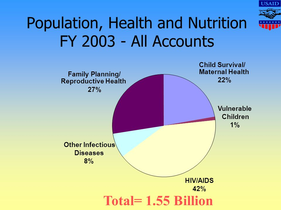 Total= 1.55 Billion Population, Health and Nutrition FY 2003 - All Accounts Child Survival/ Maternal Health 22% Vulnerable Children 1% HIV/AIDS 42% Other Infectious Diseases 8% Family Planning/ Reproductive Health 27%