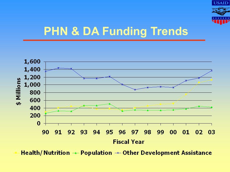 PHN & DA Funding Trends