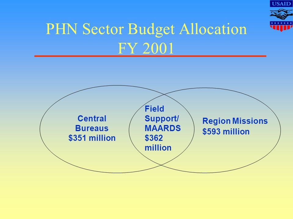 PHN Sector Budget Allocation FY 2001 Field Support/ MAARDS $362 million Region Missions $593 million Central Bureaus $351 million