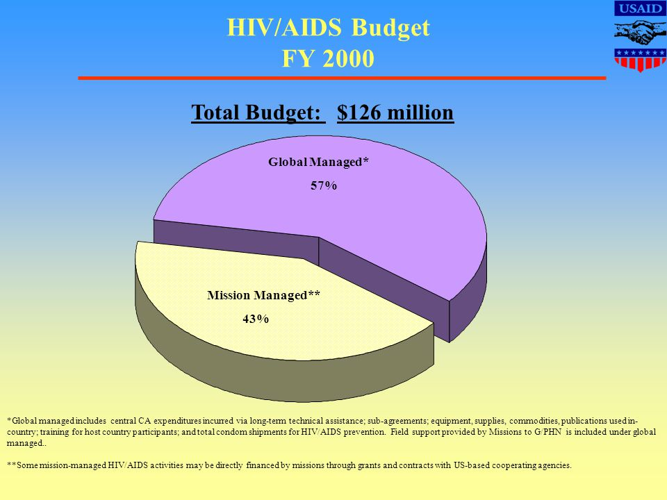 HIV/AIDS Budget FY 2000 *Global managed includes central CA expenditures incurred via long-term technical assistance; sub-agreements; equipment, supplies, commodities, publications used in- country; training for host country participants; and total condom shipments for HIV/AIDS prevention.