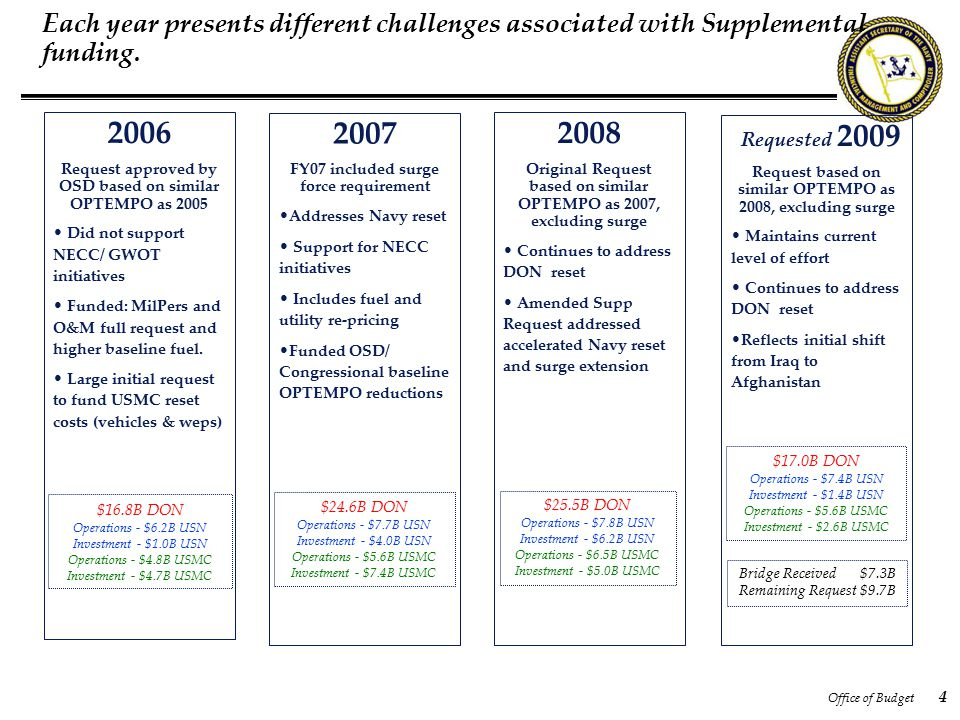 Office of Budget 4 Each year presents different challenges associated with Supplemental funding. 2006 Request approved by OSD based on similar OPTEMPO