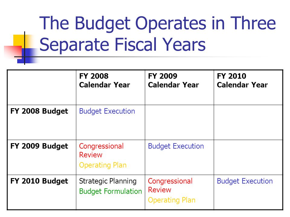 The Budget Operates in Three Separate Fiscal Years FY 2008 Calendar Year FY 2009 Calendar Year FY 2010 Calendar Year FY 2008 BudgetBudget Execution FY 2009 BudgetCongressional Review Operating Plan Budget Execution FY 2010 BudgetStrategic Planning Budget Formulation Congressional Review Operating Plan Budget Execution