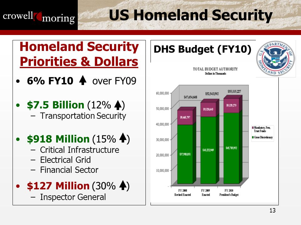 13 US Homeland Security Homeland Security Priorities & Dollars 6% FY10 over FY09 $7.5 Billion (12% ) –Transportation Security $918 Million (15% ) –Critical Infrastructure –Electrical Grid –Financial Sector $127 Million (30% ) –Inspector General DHS Budget (FY10)