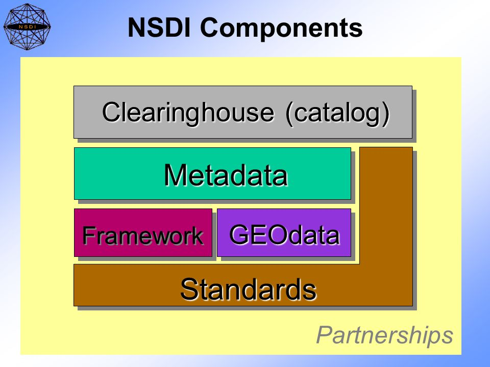 NSDI Components Metadata GEOdata Clearinghouse (catalog) Framework Standards Partnerships