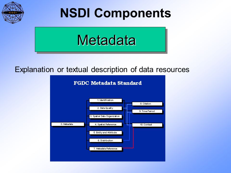 NSDI Components Metadata Explanation or textual description of data resources