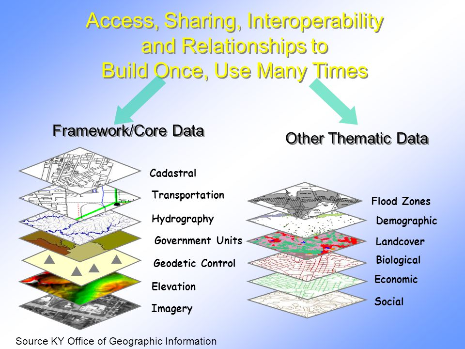 Other Thematic Data Elevation Geodetic Control Imagery Government Units Hydrography Transportation Cadastral Framework/Core Data Access, Sharing, Interoperability and Relationships to Build Once, Use Many Times Social Economic Biological Landcover Demographic Flood Zones Source KY Office of Geographic Information