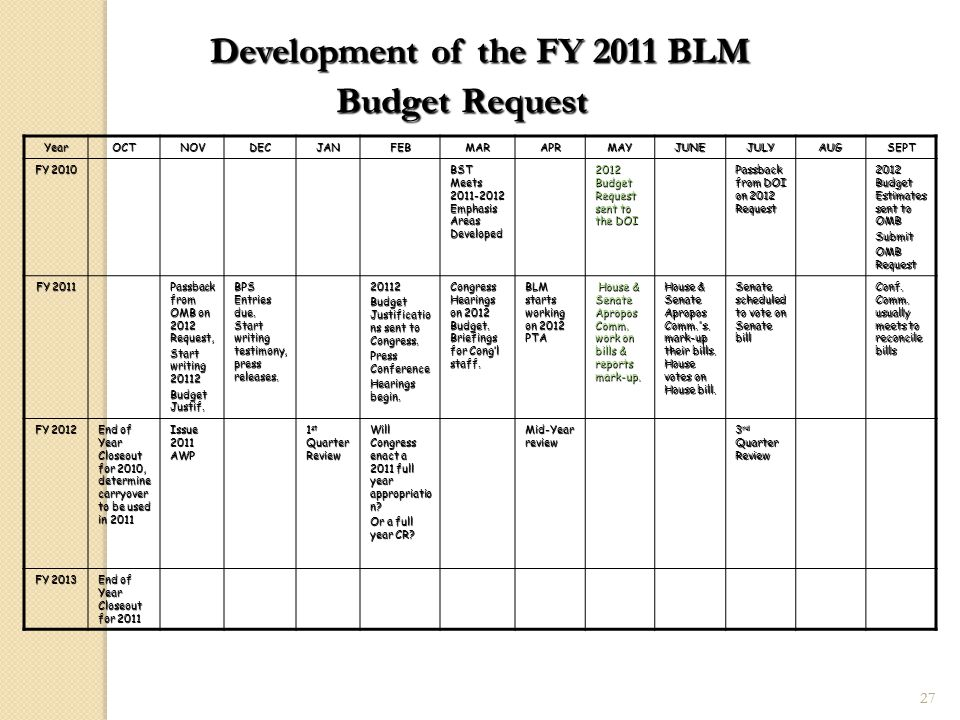 27 Development of the FY 2011 BLM Budget Request YearOCTNOVDECJANFEBMARAPRMAYJUNEJULYAUGSEPT FY 2010 BST Meets 2011-2012 Emphasis Areas Developed 2012 Budget Request sent to the DOI Passback from DOI on 2012 Request 2012 Budget Estimates sent to OMB Submit OMB Request FY 2011 Passback from OMB on 2012 Request, Start writing 20112 Budget Justif.