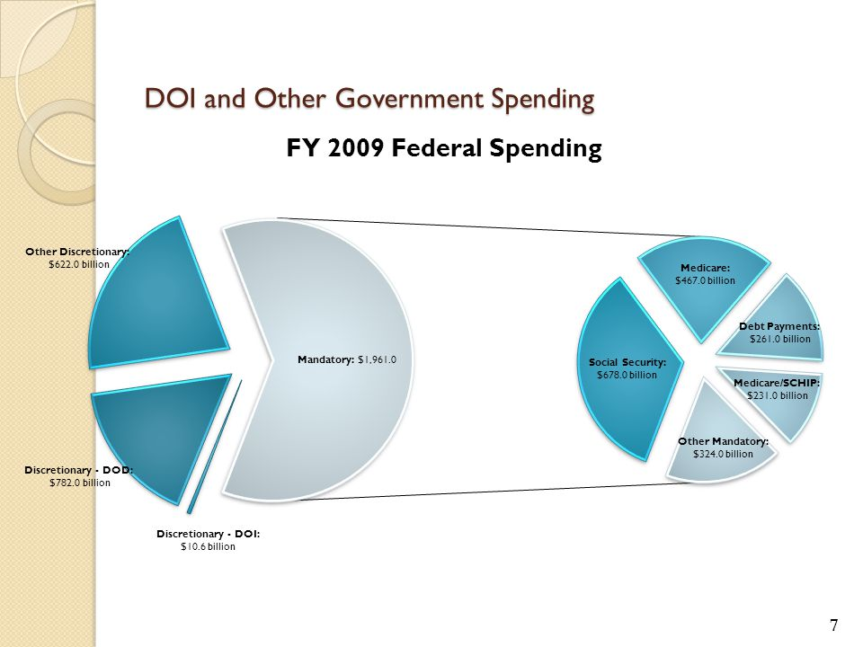 8 OMB's Fiscal Budget Concerns: Federal Spending