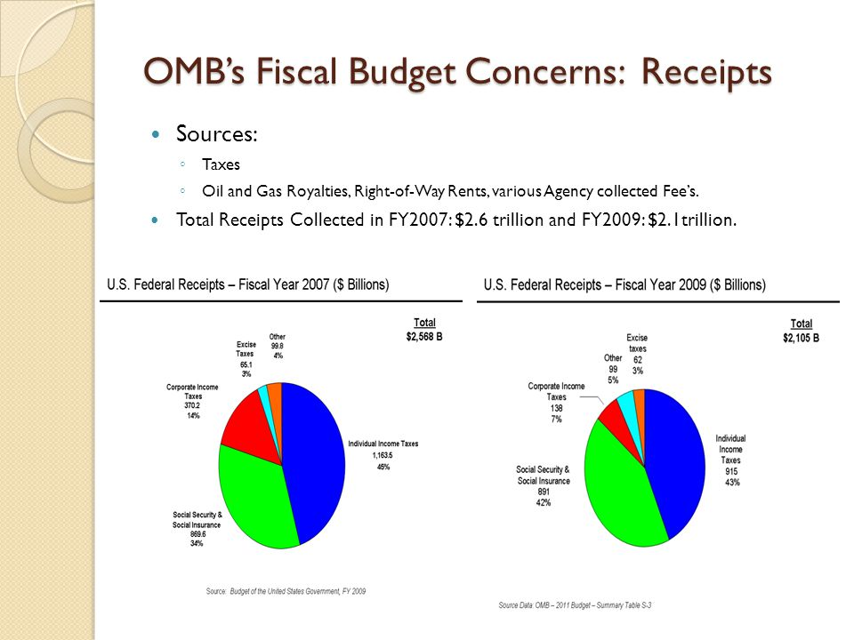 OMB's Fiscal Budget Concerns: Receipts 9 Sources: ◦ Taxes ◦ Oil and Gas Royalties, Right-of-Way Rents, various Agency collected Fee's.