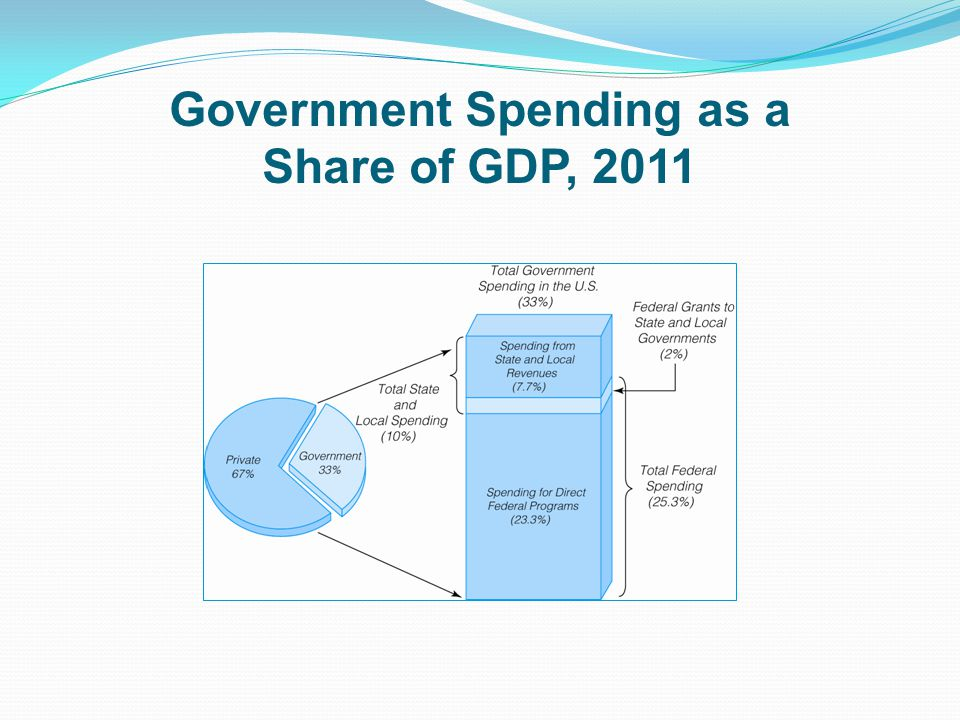 Government Spending as a Share of GDP, 2011