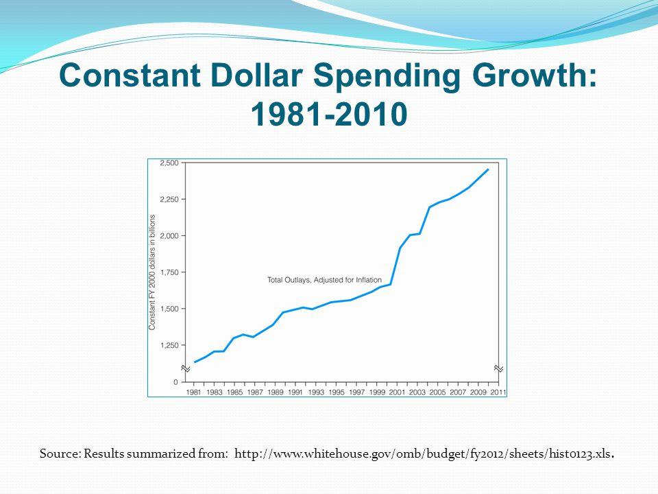 Constant Dollar Spending Growth: 1981-2010 Source: Results summarized from: http://www.whitehouse.gov/omb/budget/fy2012/sheets/hist0123.xls.