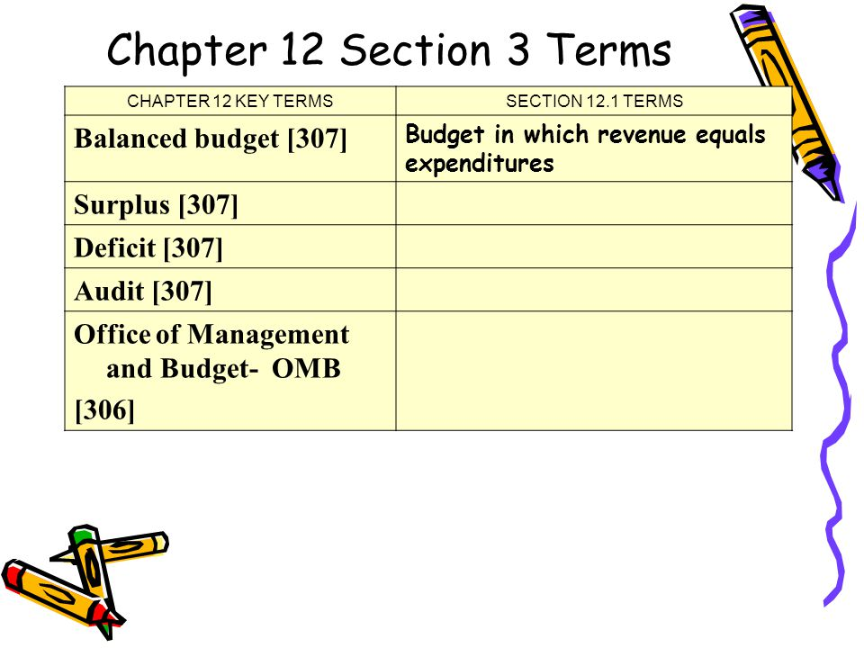 Chapter 12 Section 3 Terms CHAPTER 12 KEY TERMSSECTION 12.1 TERMS Balanced budget [307] Budget in which revenue equals expenditures Surplus [307] Deficit [307] Audit [307] Office of Management and Budget- OMB [306]