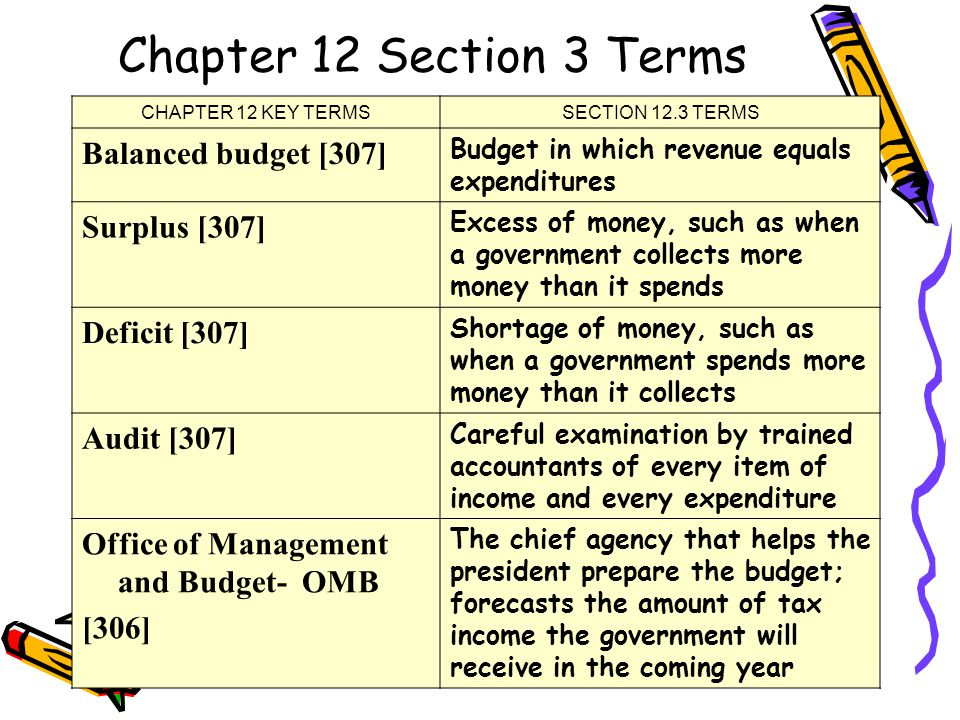 Chapter 12 Section 3 Terms CHAPTER 12 KEY TERMSSECTION 12.3 TERMS Balanced budget [307] Budget in which revenue equals expenditures Surplus [307] Excess of money, such as when a government collects more money than it spends Deficit [307] Shortage of money, such as when a government spends more money than it collects Audit [307] Careful examination by trained accountants of every item of income and every expenditure Office of Management and Budget- OMB [306] The chief agency that helps the president prepare the budget; forecasts the amount of tax income the government will receive in the coming year