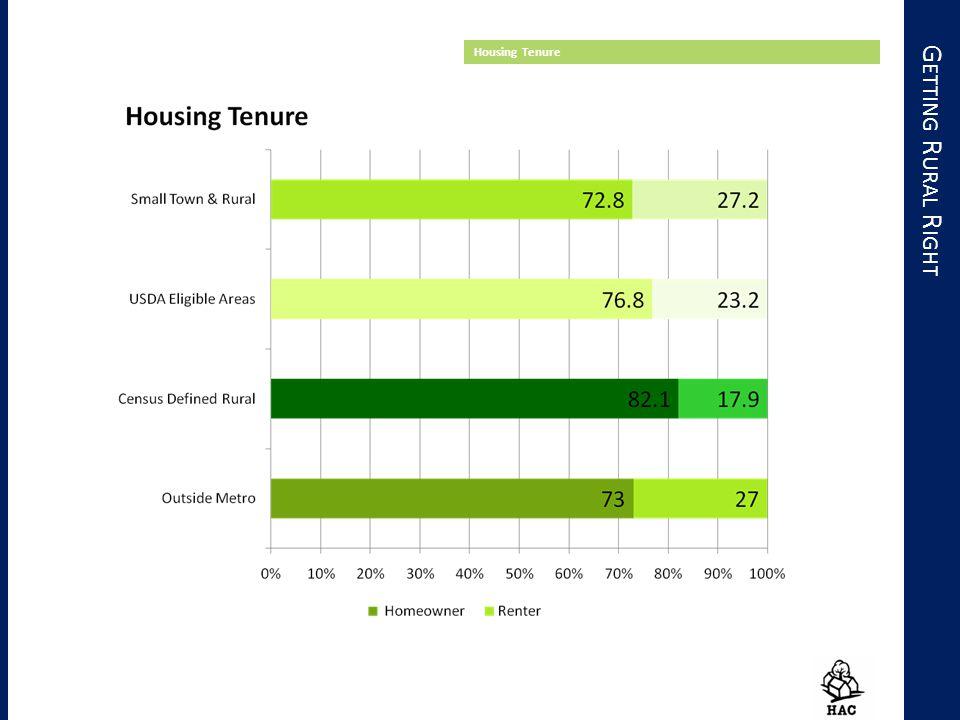 G ETTING R URAL R IGHT Housing Tenure