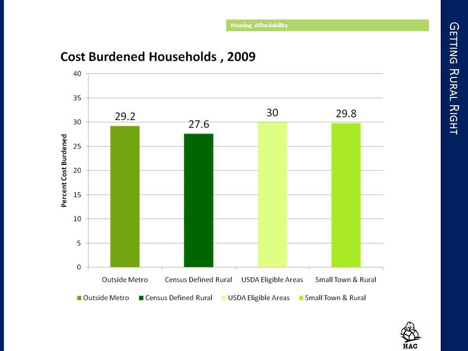 G ETTING R URAL R IGHT Housing Affordability