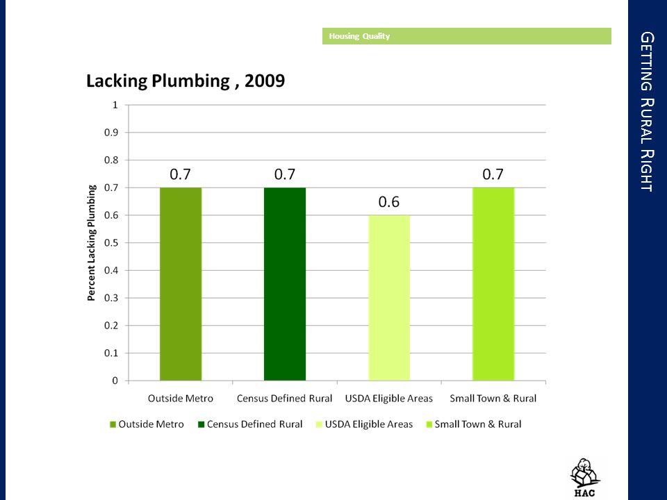 G ETTING R URAL R IGHT Housing Quality