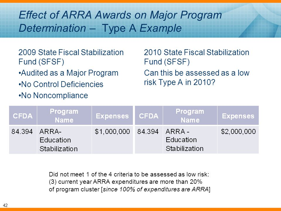 Effect of ARRA Awards on Major Program Determination – Type A Example 2009 State Fiscal Stabilization Fund (SFSF) Audited as a Major Program No Control Deficiencies No Noncompliance 2010 State Fiscal Stabilization Fund (SFSF) Can this be assessed as a low risk Type A in 2010.