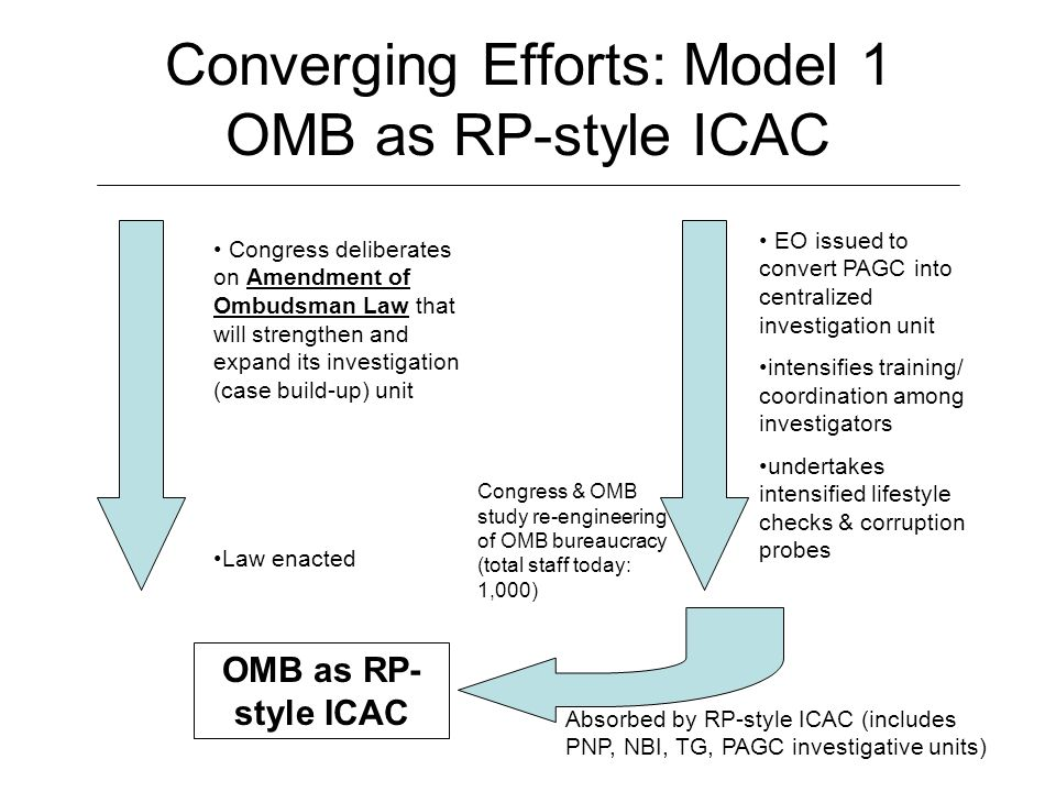 Converging Efforts: Model 1 OMB as RP-style ICAC Congress deliberates on Amendment of Ombudsman Law that will strengthen and expand its investigation (case build-up) unit Law enacted EO issued to convert PAGC into centralized investigation unit intensifies training/ coordination among investigators undertakes intensified lifestyle checks & corruption probes OMB as RP- style ICAC Congress & OMB study re-engineering of OMB bureaucracy (total staff today: 1,000) Absorbed by RP-style ICAC (includes PNP, NBI, TG, PAGC investigative units)