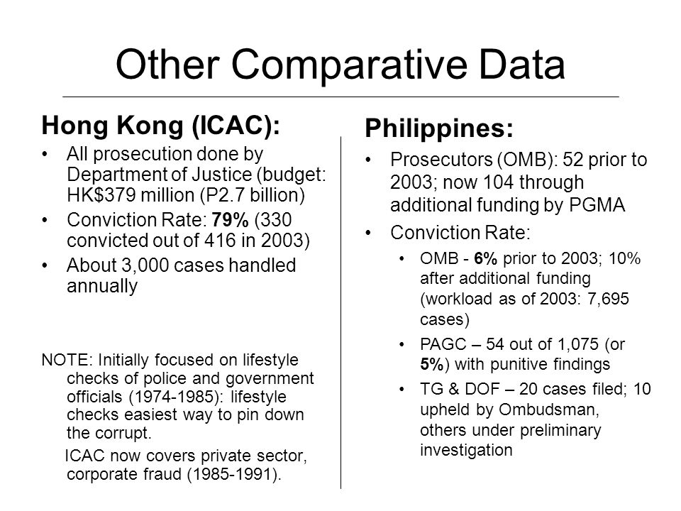 Other Comparative Data Hong Kong (ICAC): All prosecution done by Department of Justice (budget: HK$379 million (P2.7 billion) Conviction Rate: 79% (330 convicted out of 416 in 2003) About 3,000 cases handled annually NOTE: Initially focused on lifestyle checks of police and government officials (1974-1985): lifestyle checks easiest way to pin down the corrupt.