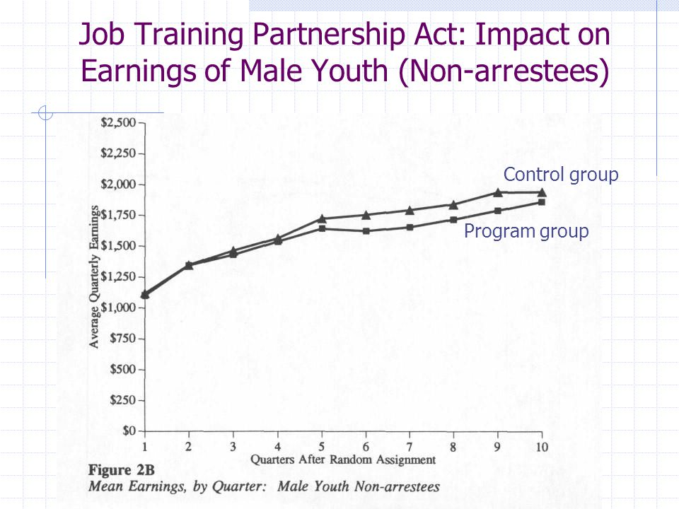 Job Training Partnership Act: Impact on Earnings of Male Youth (Non-arrestees) Program group Control group