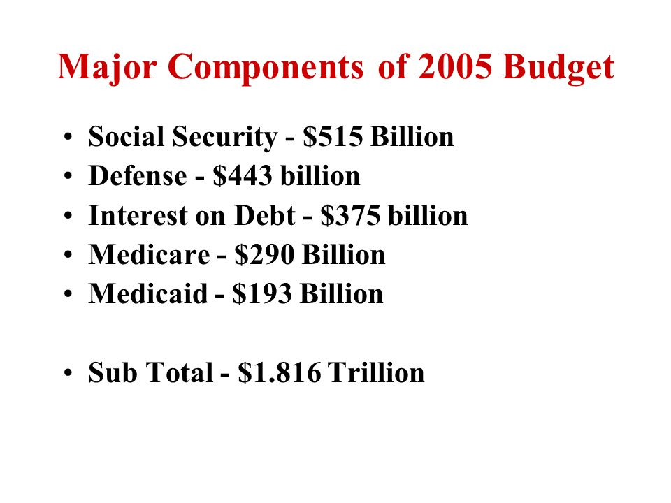 Major Components of 2005 Budget Social Security - $515 Billion Defense - $443 billion Interest on Debt - $375 billion Medicare - $290 Billion Medicaid - $193 Billion Sub Total - $1.816 Trillion
