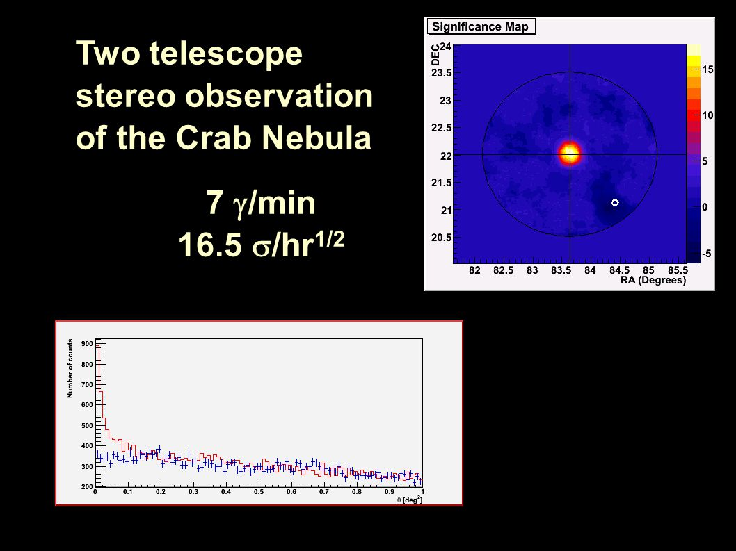 7  /min 16.5  /hr 1/2 Two telescope stereo observation of the Crab Nebula
