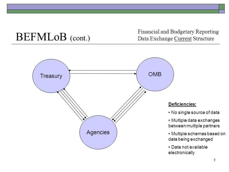 9 BEFMLoB (cont.) Deficiencies: No single source of data Multiple data exchanges between multiple partners Multiple schemas based on data being exchanged Data not available electronically Agencies Treasury OMB Financial and Budgetary Reporting Data Exchange Current Structure