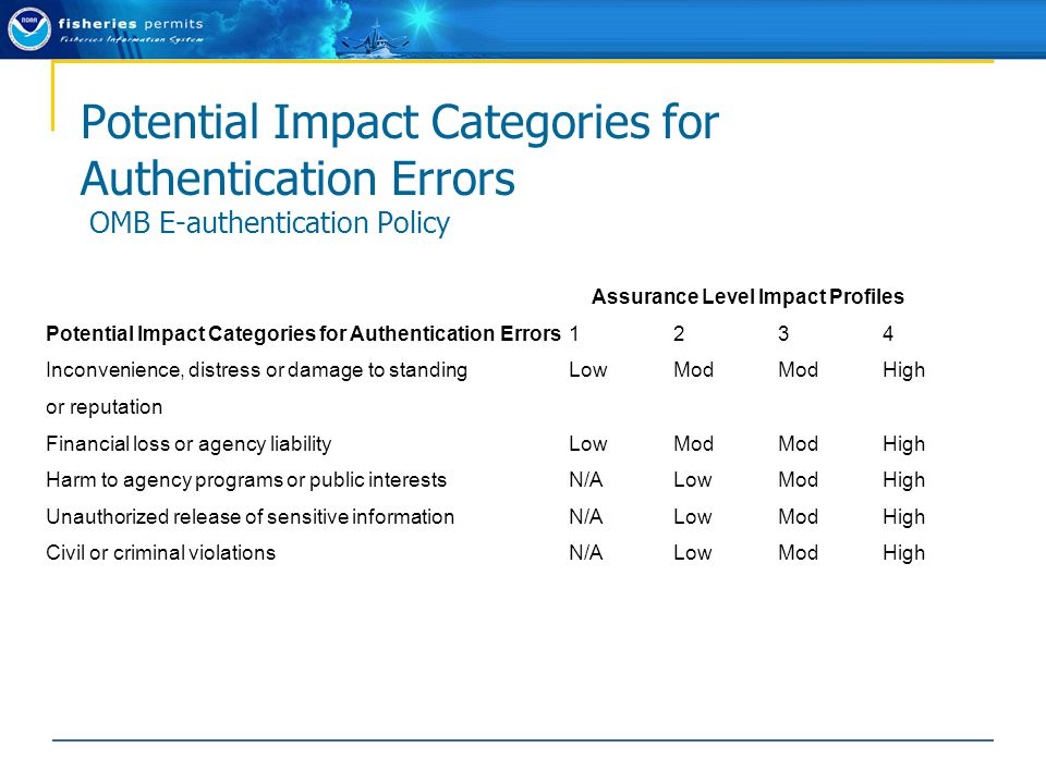 Assurance Level Impact Profiles Potential Impact Categories for Authentication Errors 1 2 3 4 Inconvenience, distress or damage to standingLow Mod Mod High or reputation Financial loss or agency liability Low Mod Mod High Harm to agency programs or public interests N/A Low Mod High Unauthorized release of sensitive information N/A Low Mod High Civil or criminal violations N/A Low Mod High Potential Impact Categories for Authentication Errors OMB E-authentication Policy