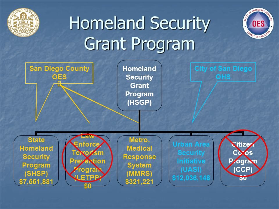 Homeland Security Grant Program City of San Diego OHS San Diego County OES