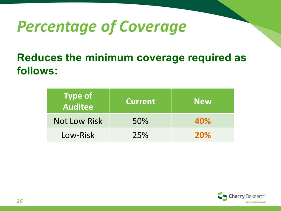 Percentage of Coverage Reduces the minimum coverage required as follows: Type of Auditee CurrentNew Not Low Risk50%40% Low-Risk25%20% 26
