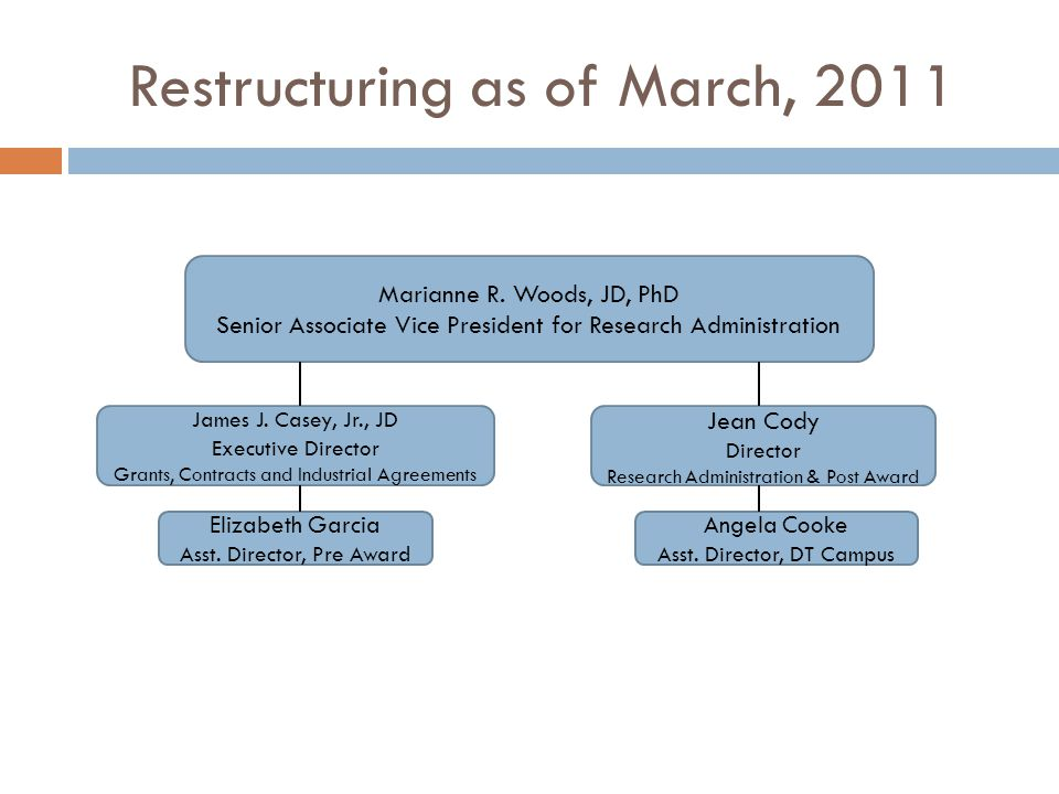 Restructuring as of March, 2011 Marianne R. Woods, JD, PhD Senior Associate Vice President for Research Administration James J. Casey, Jr., JD Executi