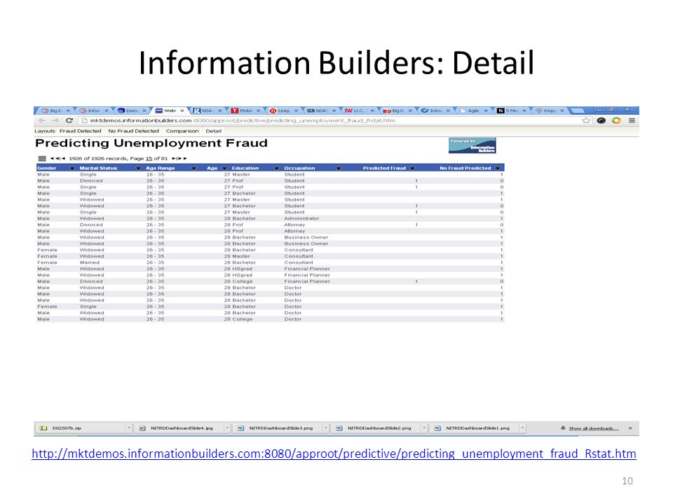 Information Builders: Detail 10 http://mktdemos.informationbuilders.com:8080/approot/predictive/predicting_unemployment_fraud_Rstat.htm