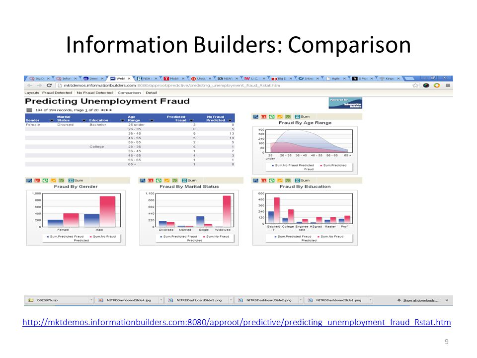 Information Builders: Comparison 9 http://mktdemos.informationbuilders.com:8080/approot/predictive/predicting_unemployment_fraud_Rstat.htm