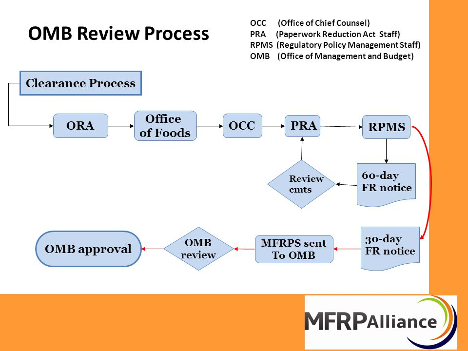 FDA Timeline Apr, 2015 – PFP GC Receives MFRPA Recommendations (2 weeks for PFP GC review) Apr, 2015 – PFP Forwards MFRPA recommendations May – Aug, 2015, OP Format/layout/cross check process Sep, 2015 – Submit to FDA Field Food Committee for Review Oct, 2015 – Incorporate final changes Dec, 2015 – Prep for OMB Submission Mar, 2016 – OMB 60-day submission Jun, 2016 – OMB 30-day submission Sep, 2016 – OMB approval and public release of MFRPS Phase in period –