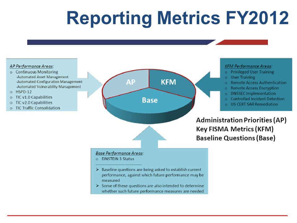 Reporting Metrics FY2012 Administration Priorities (AP) Key FISMA Metrics (KFM) Baseline Questions (Base)