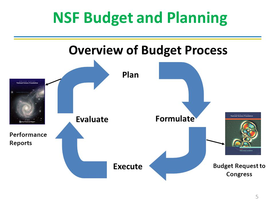 Formulate Execute Evaluate Plan NSF Budget and Planning Budget Request to Congress Performance Reports 5 Overview of Budget Process