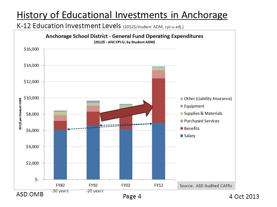 ASD OMB Page 4 4 Oct 2013 History of Educational Investments in Anchorage K-12 Education Investment Levels (2012$/student ADM, cpi-u adj.) Source: ASD Audited CAFRs -20 years-30 years